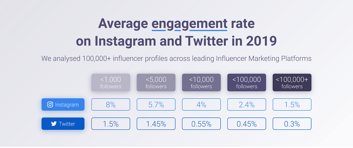 Average engagement rate in Instagram and Twitter in 2019