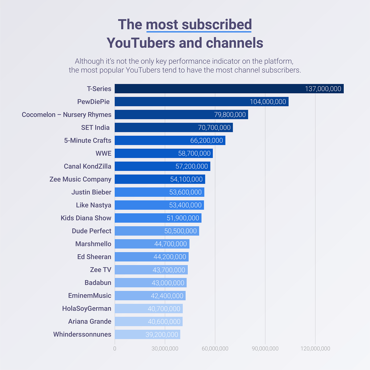 The most subscribed YouTubers and channels