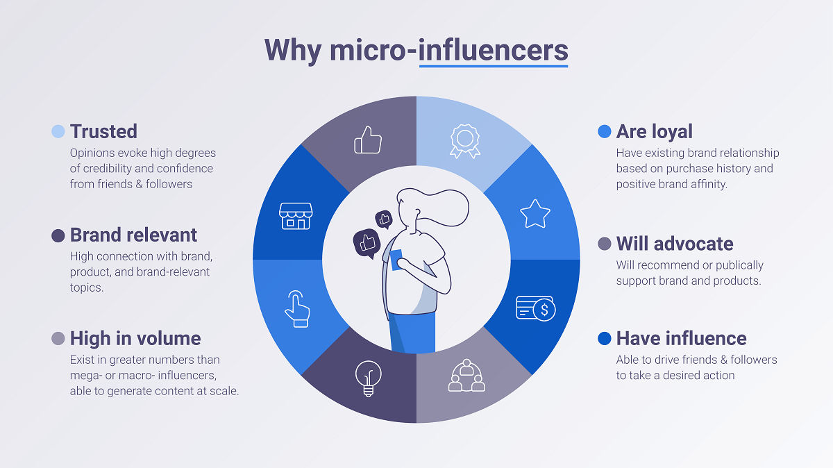 Why work with micro influencers