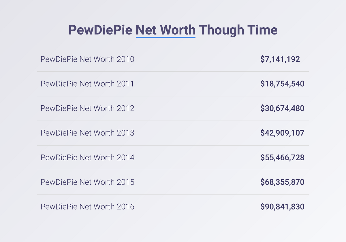 PewDiePie net worth through time