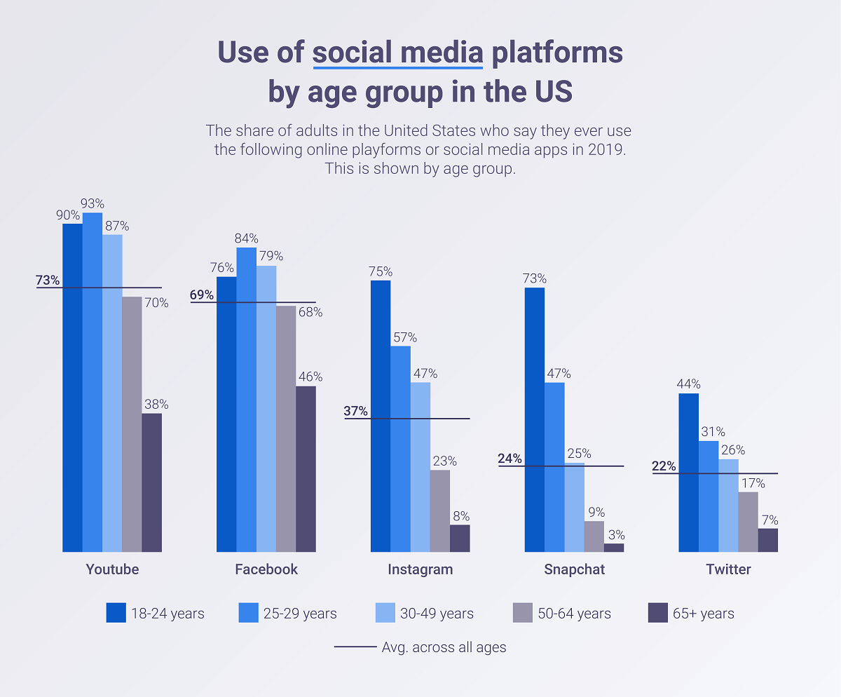 Use of social media platforms by age group in the US