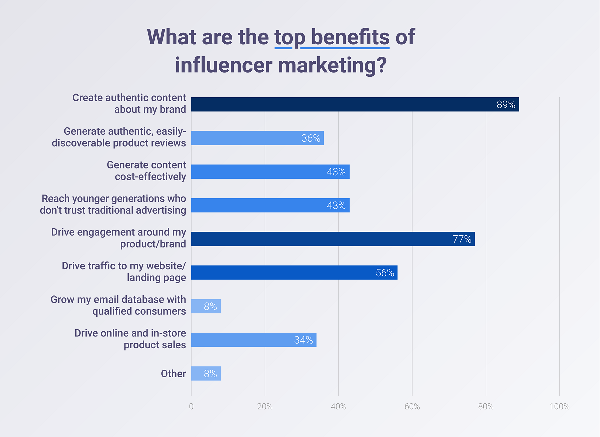 What are the top benefits of influencer marketing