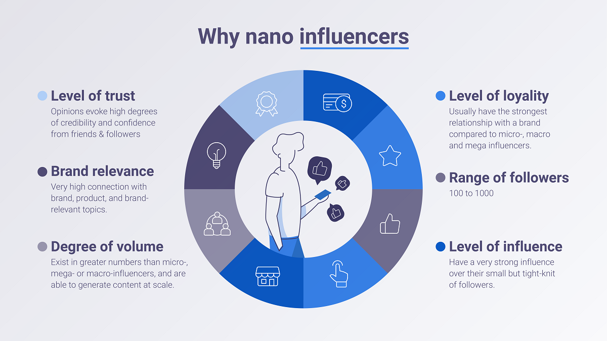 Why work with nano influencers