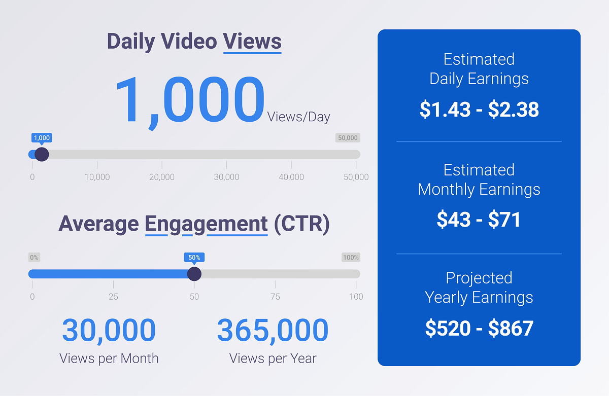 YouTube example earnings for 1000 daily views