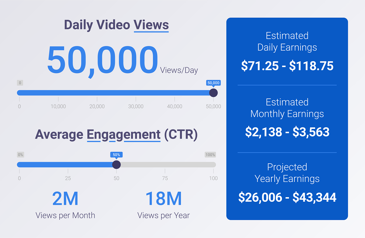 YouTube example earnings for 50000 daily views