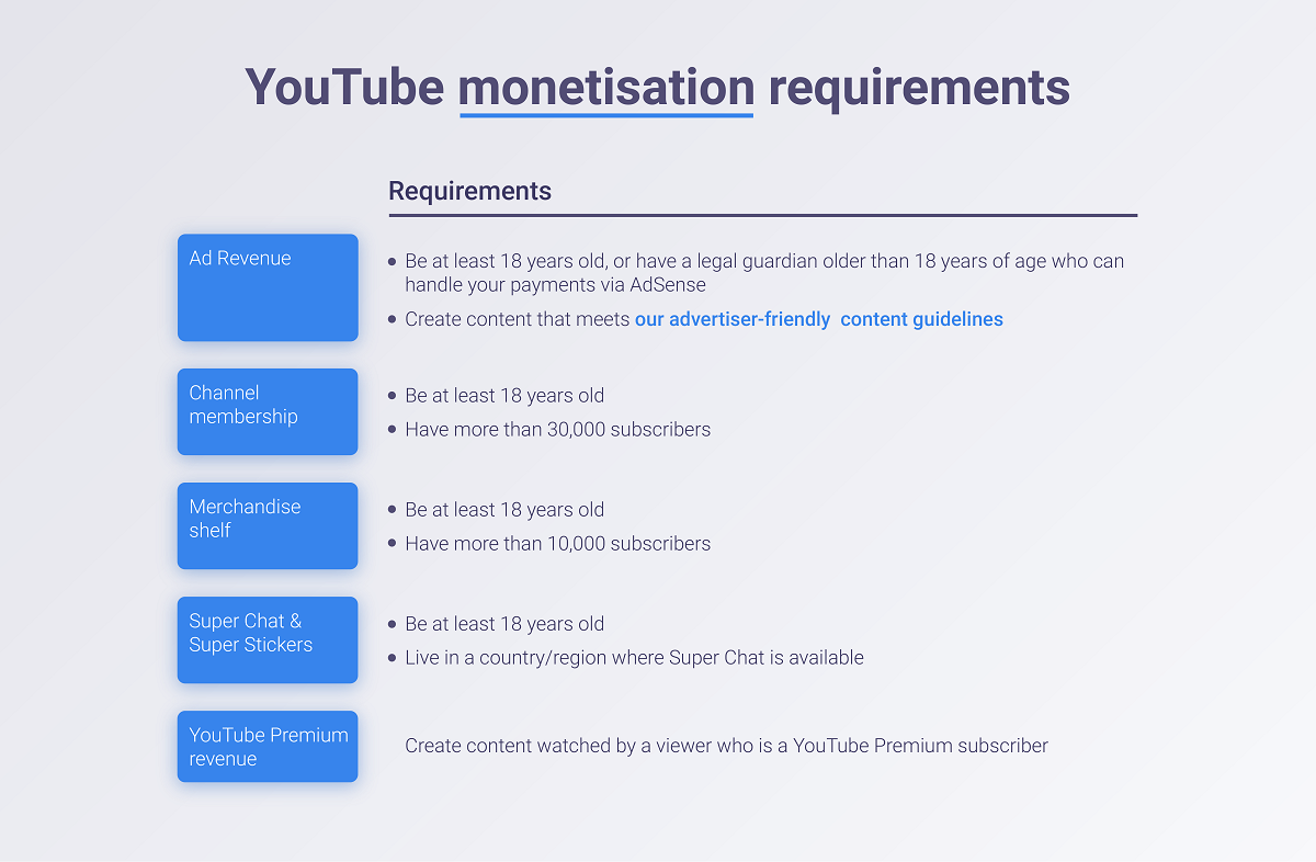 YouTube monetisation requirements