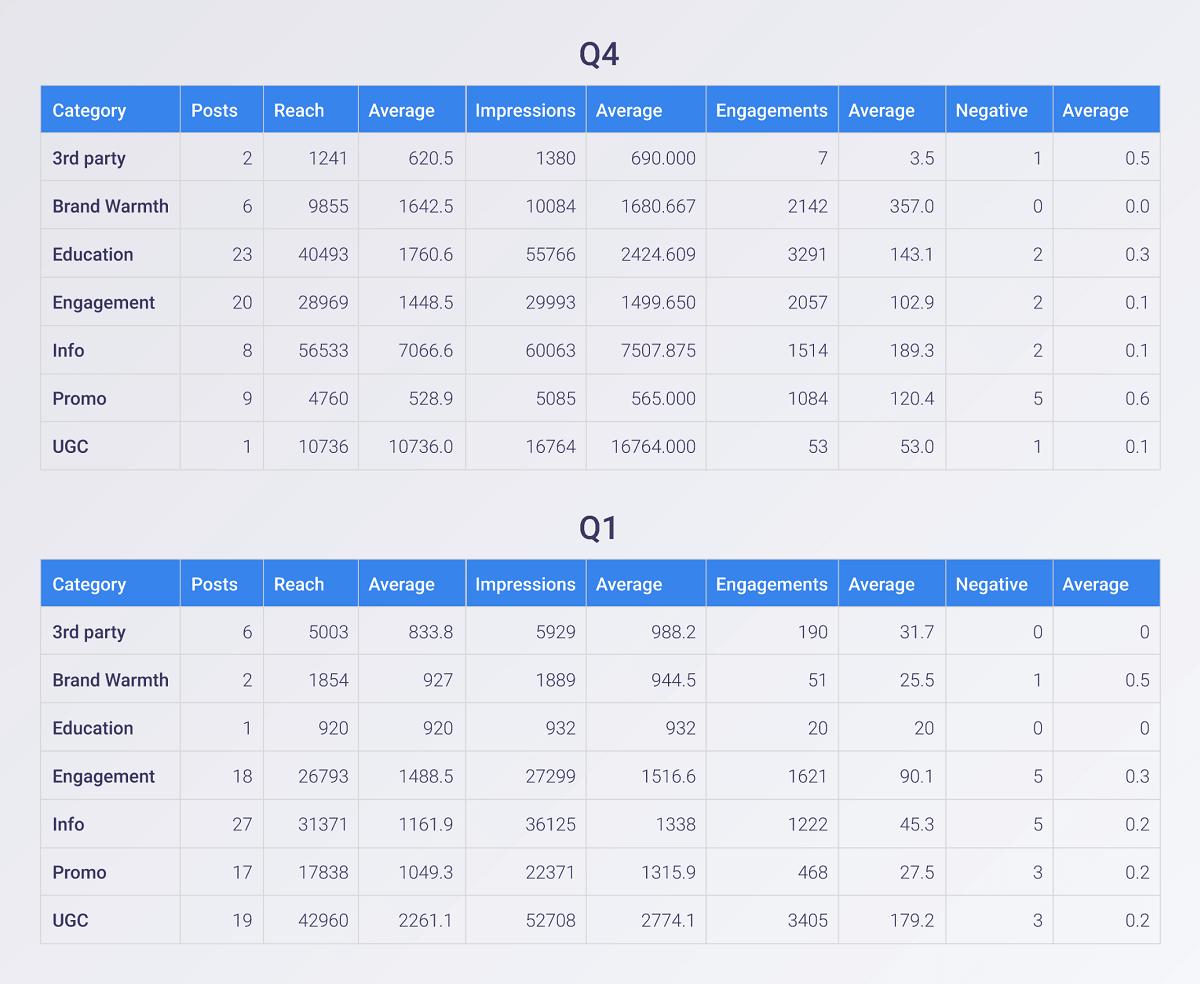 Analysing Facebook posts data by quarter