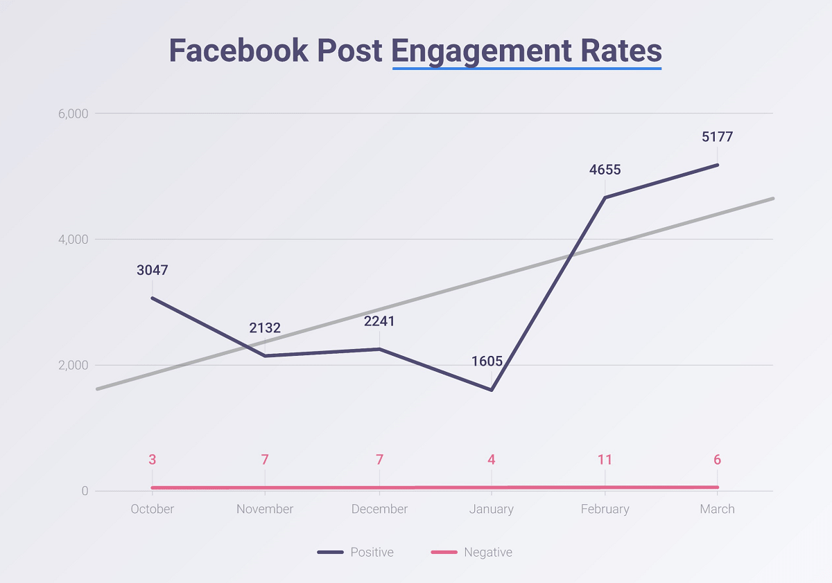 Facebook post engagement rates