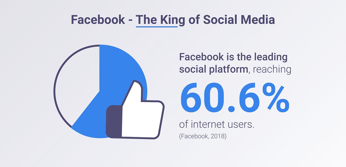 Facebook's reach