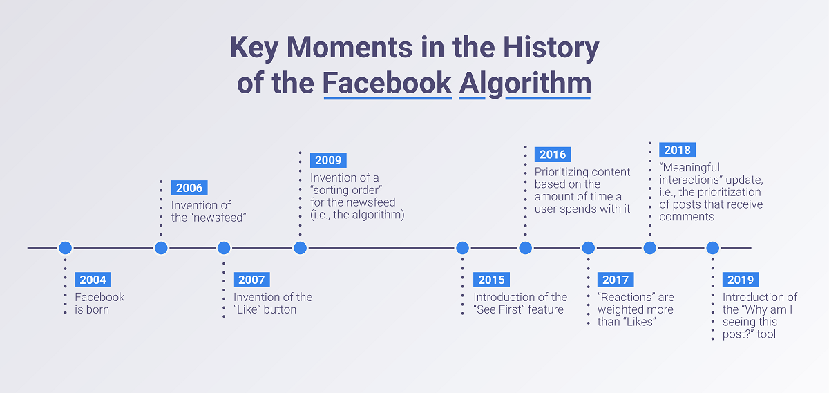 Key moments in the history of the Facebook algorithm
